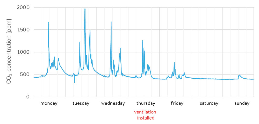 Figure 1: CO2 level week 37, the ventilation unit will be installed on Thursday, so it is primarily a week without ventilation with peaks at just under 2,000 ppm.